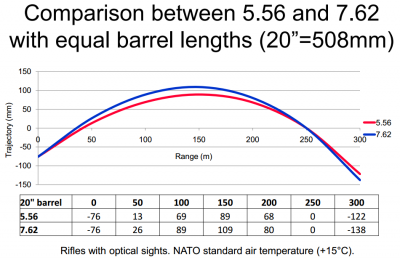 Trajectory of 5.56 vs. 7.62 with 20-inch barrels
