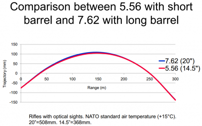 Trajectory of 5.56 with 14.5-inch barrel vs. 7.62 with 20-inch barrel