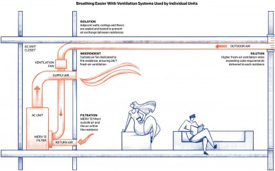 Ventilation Systems Used by Individual Units