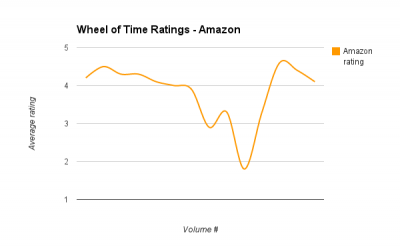 Wheel of Time Ratings - Amazon