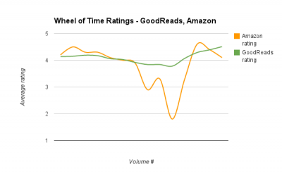 Wheel of Time Ratings - Amazon vs. GoodReads