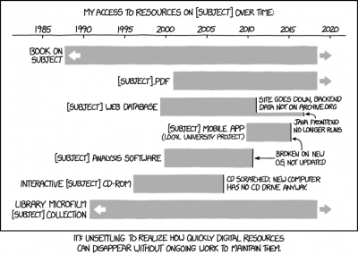 xkcd Digital Resource Lifespan